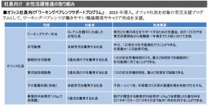 ロレアル女性活躍推進取り組み社員向け 2016-09-07 18.59.54