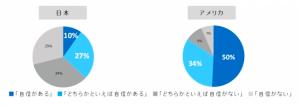 出典:日米800名に対する調査結果 アライン•テクノロジー•ジャパン